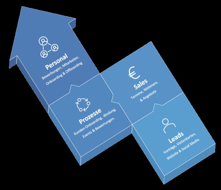 Möglichkeiten von Marketing Automation: Leads, Sales, Prozesse, Personal
